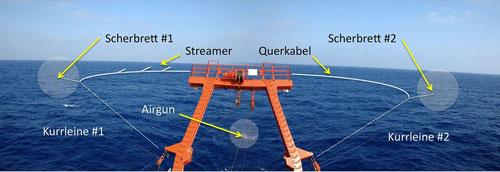 Schematische Darstellung des neuen 3D-Seismik-Systems im Einsatz: Foto und Grafik: IFM-GEOMAR