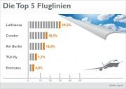 Die fünf beliebtesten Fluglinien, Grafik: weg.de