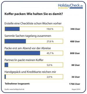 Umfrage Kofferpacken