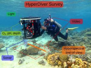 HyperDiver-System