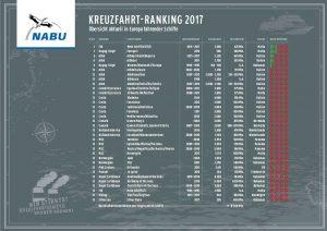 Kreuzfart-Ranking 2017