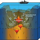 Hydrothermale Zirkulation