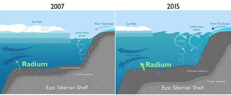 Rückgang des Meereises in der Nähe der arktischen Küsten